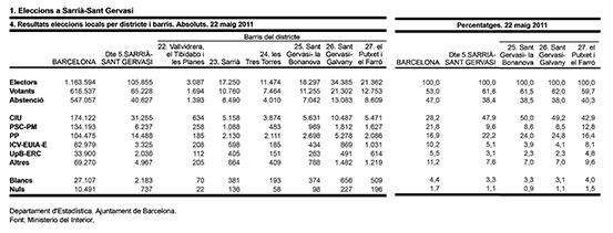 Resultats eleccions locals 2011-2 copy